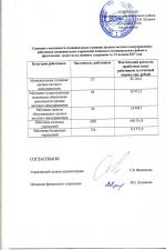 Сведения о численности муниципальных служащих и затраты на их содержание за 12 месяцев 2017 года