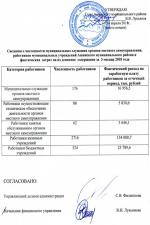 Сведения о численности муниципальных служащих и затраты на их содержание за 3 месяца 2018 года